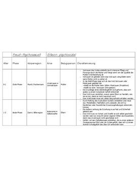 Klausurvorbereitung - Phasen der sexuellen Entwicklung nach Freud und Erikson