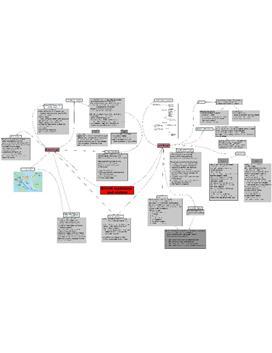 "Mindmap zum Thema ""British traditions and visions"""