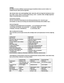 Zellen und Cytologie - Klausurvorbereitung